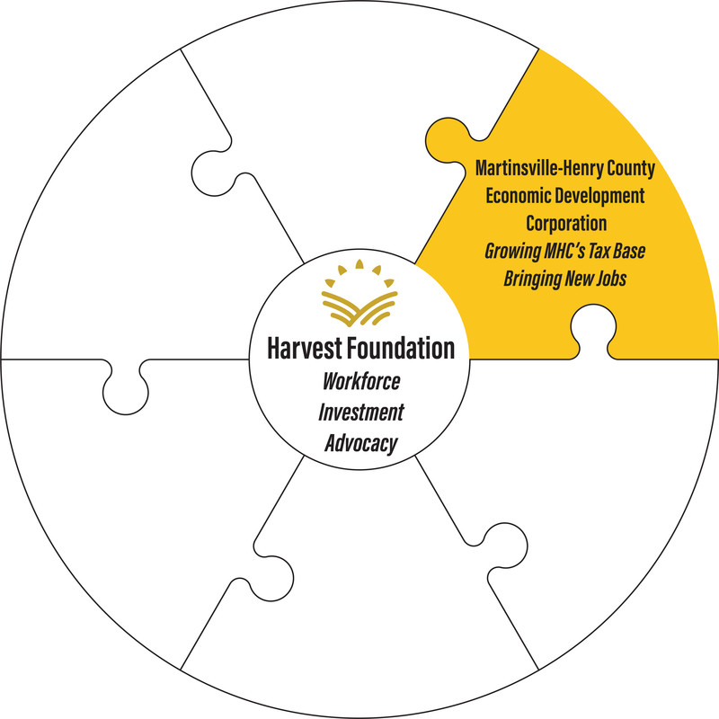 Martinsville-Henry County Economic Development Corp. awarded $5.7 million from Harvest Foundation